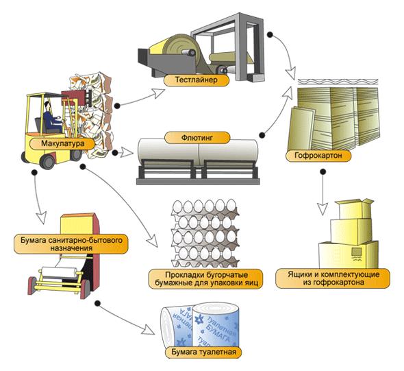 Технология изготовления бумаги для гофрирования