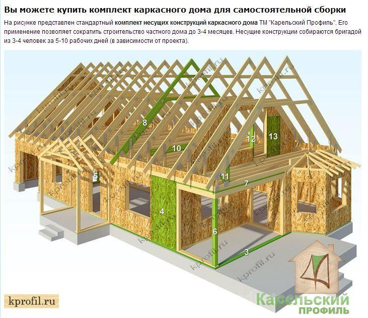 Каркасные дома своими руками проекты